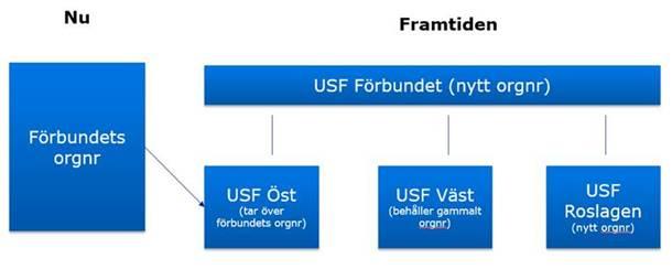 Organisationsförändring USF 2017